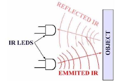 Funcionamiento del sensor de proximidad - celulares